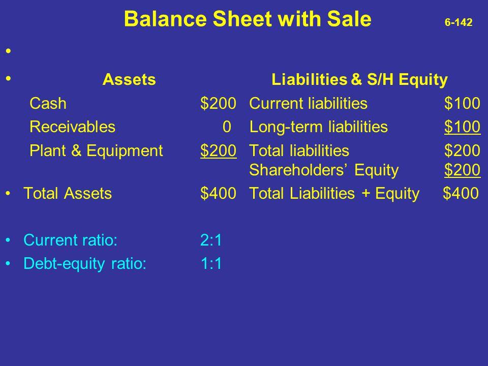 Balance Sheet with Sale 6-142 Assets Liabilities & S/H Equity Cash$200Current liabilities$100 Receivables 0 Long-term liabilities$100 Plant & Equipmen