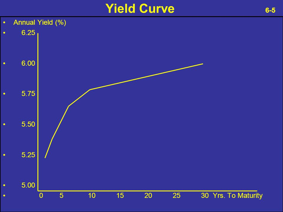 Yield Curve 6-5 Annual Yield (%) 6.25 6.00 5.75 5.50 5.25 5.00 051015202530 Yrs. To Maturity