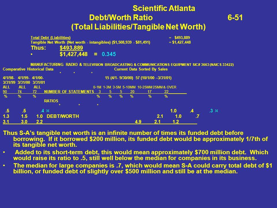 Scientific Atlanta Debt/Worth Ratio 6-51 (Total Liabilities/Tangible Net Worth) Total Debt (Liabilities) = $493,889 Tangible Net Worth (Net worth - in