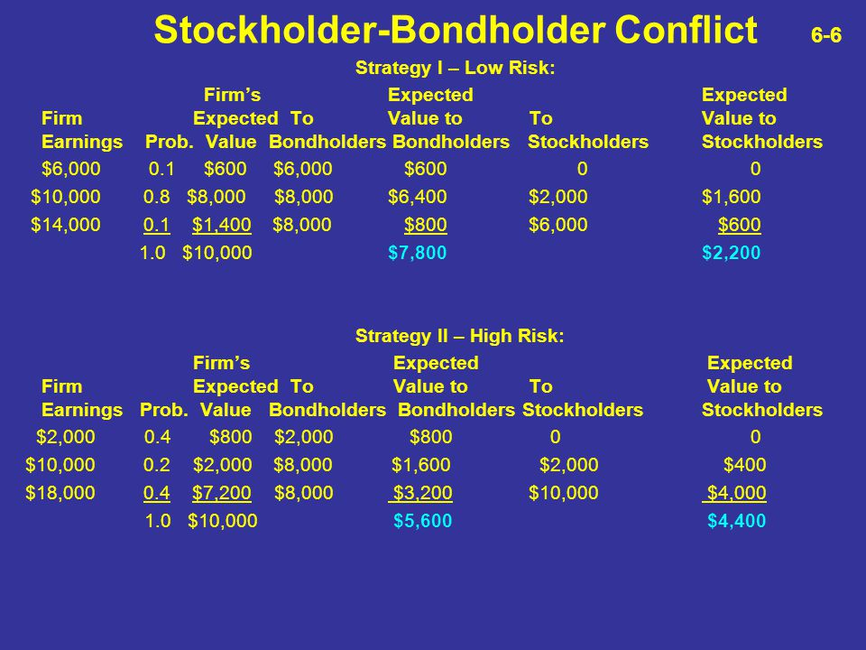 Stockholder-Bondholder Conflict 6-6 Strategy I – Low Risk: Firm's ExpectedExpected Firm Expected To Value to ToValue to Earnings Prob. ValueBondholder