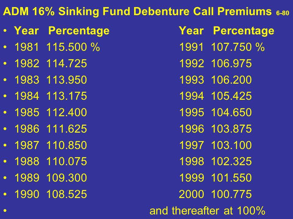 ADM 16% Sinking Fund Debenture Call Premiums 6-80 Year Percentage 1981 115.500 % 1991 107.750 % 1982 114.725 1992 106.975 1983 113.950 1993 106.200 19