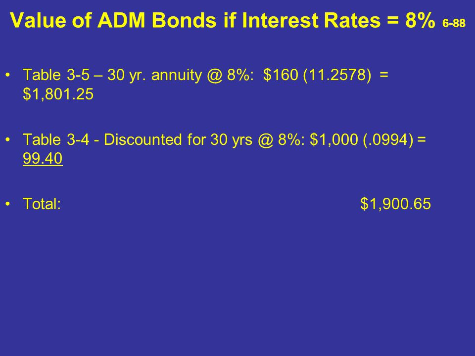 Value of ADM Bonds if Interest Rates = 8% 6-88 Table 3-5 – 30 yr. annuity @ 8%: $160 (11.2578) = $1,801.25 Table 3-4 - Discounted for 30 yrs @ 8%: $1,