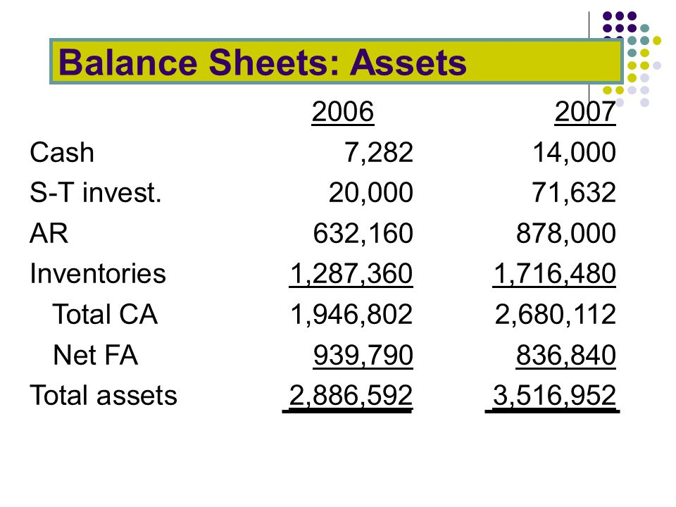 Balance Sheets: Assets 20062007 Cash7,282 14,000 S-T invest.20,000 71,632 AR632,160 878,000 Inventories1,287,360 1,716,480 Total CA1,946,802 2,680,112 Net FA939,790 836,840 Total assets2,886,592 3,516,952