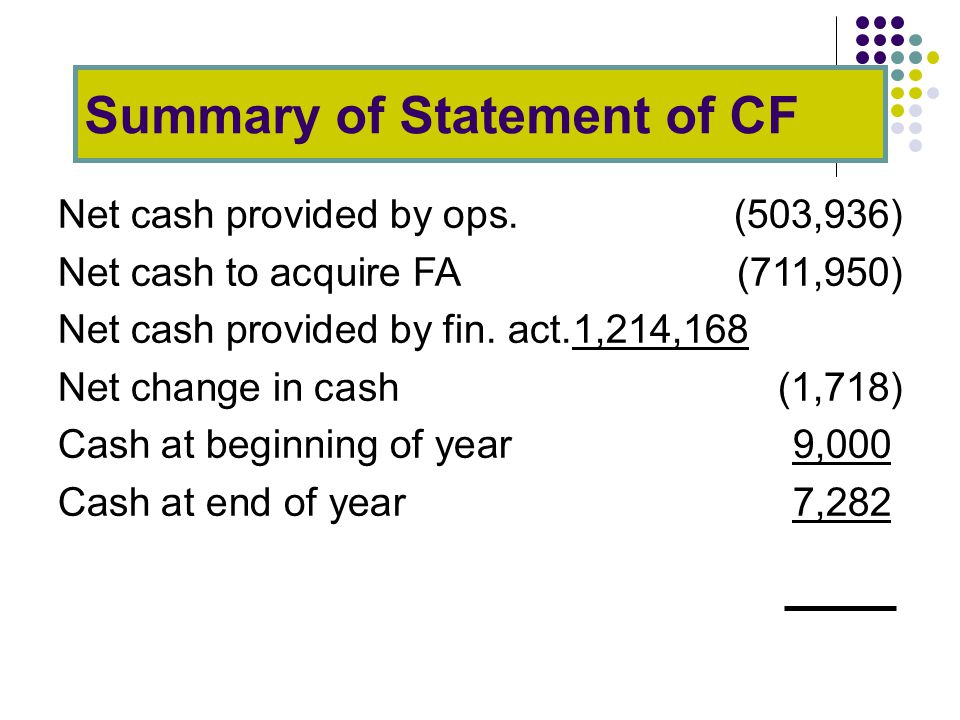 Summary of Statement of CF Net cash provided by ops.(503,936) Net cash to acquire FA(711,950) Net cash provided by fin.