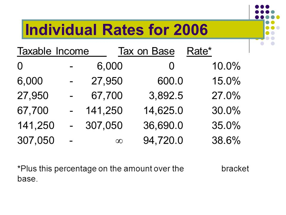 Individual Rates for 2006 Taxable Income Tax on Base Rate* 0-6,000010.0% 6,000-27,950600.015.0% 27,950 -67,7003,892.5 27.0% 67,700 -141,25014,625.0 30.0% 141,250 -307,05036,690.0 35.0% 307,050 -  94,720.0 38.6% *Plus this percentage on the amount over the bracket base.