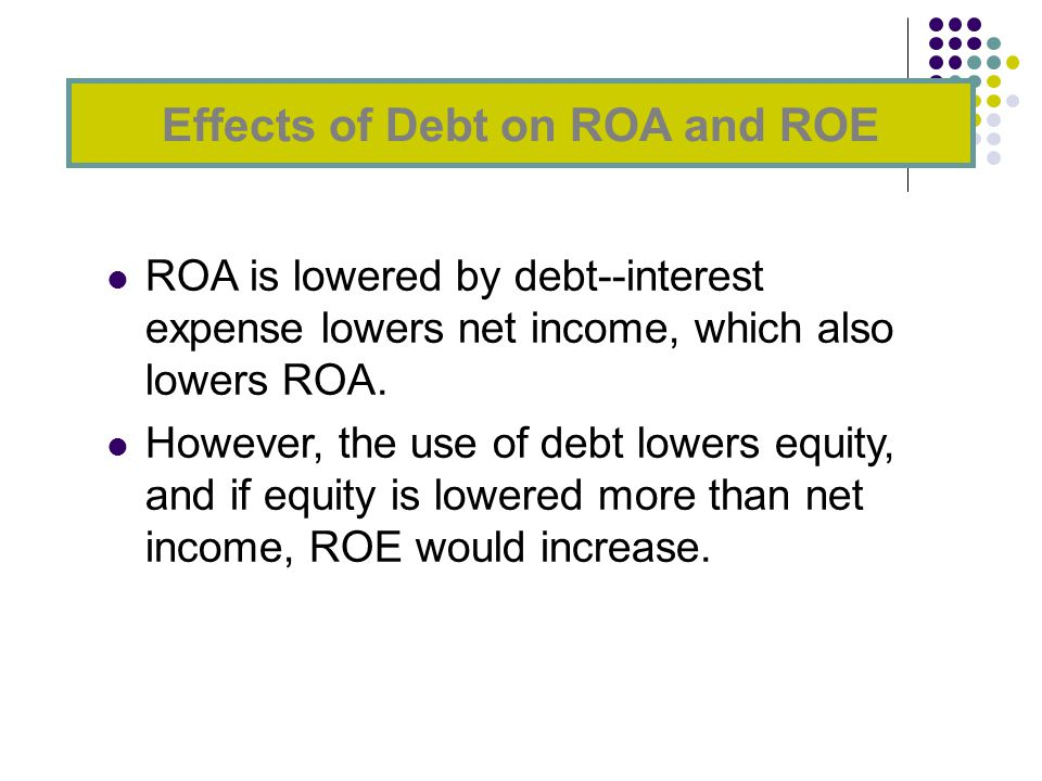 ROA is lowered by debt--interest expense lowers net income, which also lowers ROA.