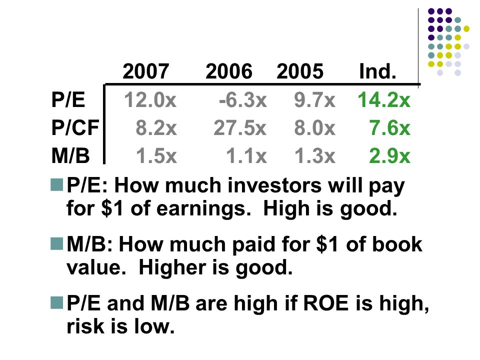 P/E: How much investors will pay for $1 of earnings.