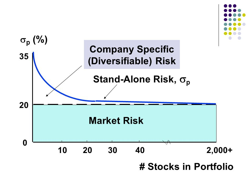 # Stocks in Portfolio 102030 40 2,000+ Company Specific (Diversifiable) Risk Market Risk 20 0 Stand-Alone Risk,  p  p (%) 35