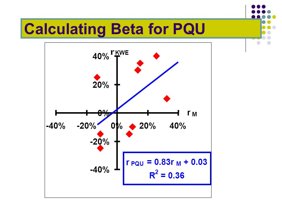 Calculating Beta for PQU r PQU = 0.83r M + 0.03 R 2 = 0.36 -40% -20% 0% 20% 40% -40%-20%0%20%40% r M r KWE