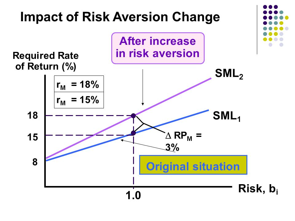 r M = 18% r M = 15% SML 1 Original situation Required Rate of Return (%) SML 2 After increase in risk aversion Risk, b i 18 15 8 1.0  RP M = 3% Impact of Risk Aversion Change