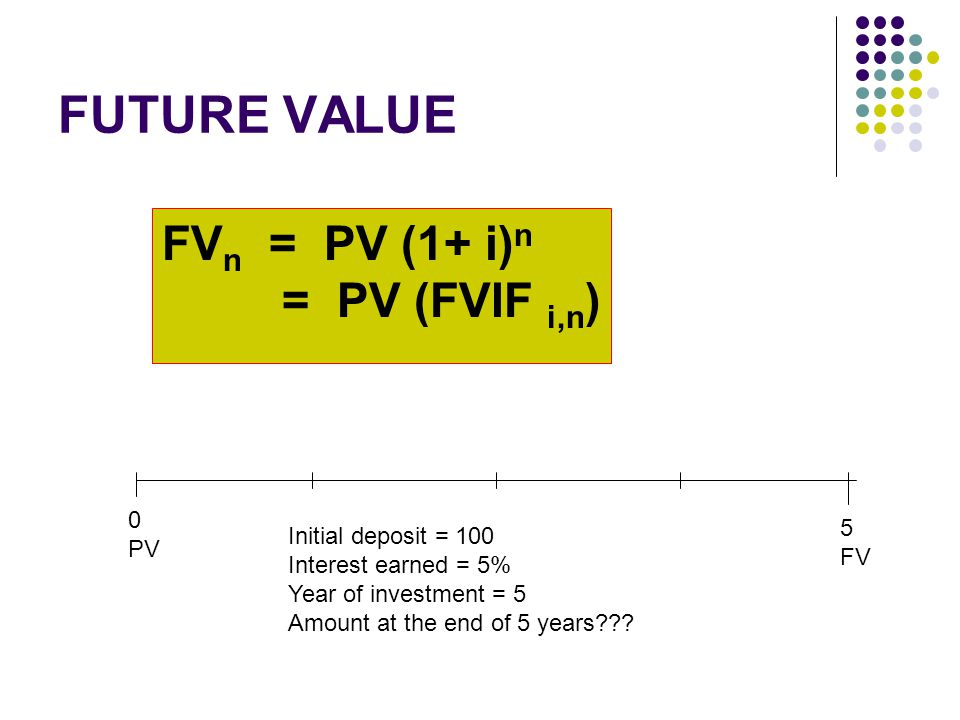 FUTURE VALUE Initial deposit = 100 Interest earned = 5% Year of investment = 5 Amount at the end of 5 years .