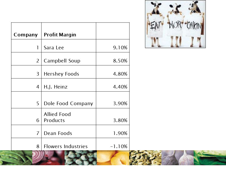 CompanyProfit Margin 1Sara Lee9.10% 2Campbell Soup8.50% 3Hershey Foods4.80% 4H.J. Heinz4.40% 5Dole Food Company3.90% 6 Allied Food Products3.80% 7Dean