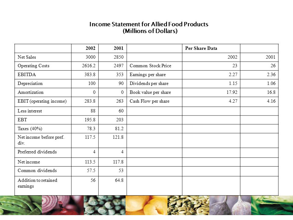 Income Statement for Allied Food Products (Millions of Dollars) 20022001 Per Share Data Net Sales30002850 20022001 Operating Costs2616.22497Common Sto