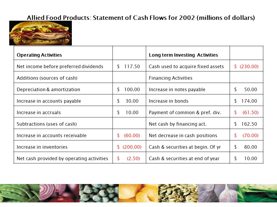 Allied Food Products: Statement of Cash Flows for 2002 (millions of dollars) Operating Activities Long term Investing Activities Net income before preferred dividends $ 117.50Cash used to acquire fixed assets $ (230.00) Additions (sources of cash) Financing Activities Depreciation & amortization $ 100.00Increase in notes payable $ 50.00 Increase in accounts payable $ 30.00Increase in bonds $ 174.00 Increase in accruals $ 10.00Payment of common & pref.