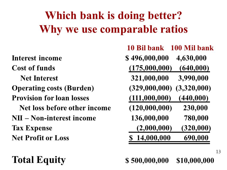 Which bank is doing better? Why we use comparable ratios 10 Bil bank 100 Mil bank Interest income $ 496,000,000 4,630,000 Cost of funds (175,000,000)
