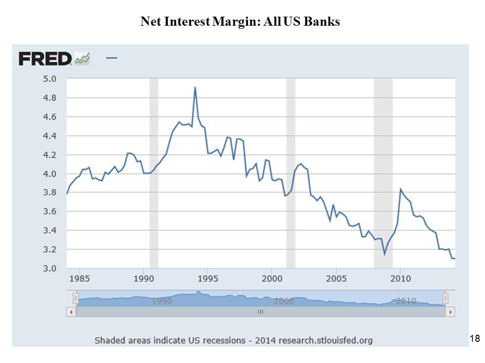 Net Interest Margin: All US Banks 18