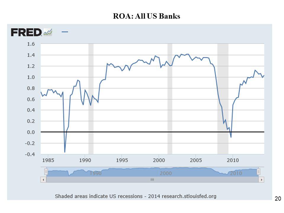 ROA: All US Banks 20