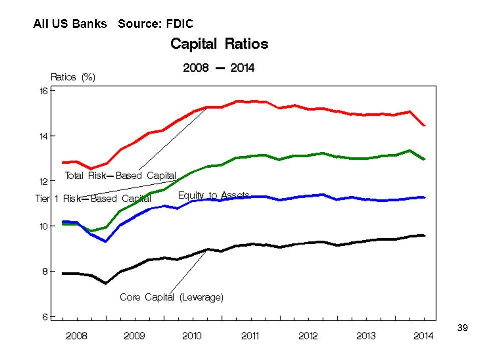 All US Banks Source: FDIC 39