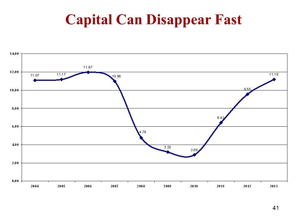 Capital Can Disappear Fast 41
