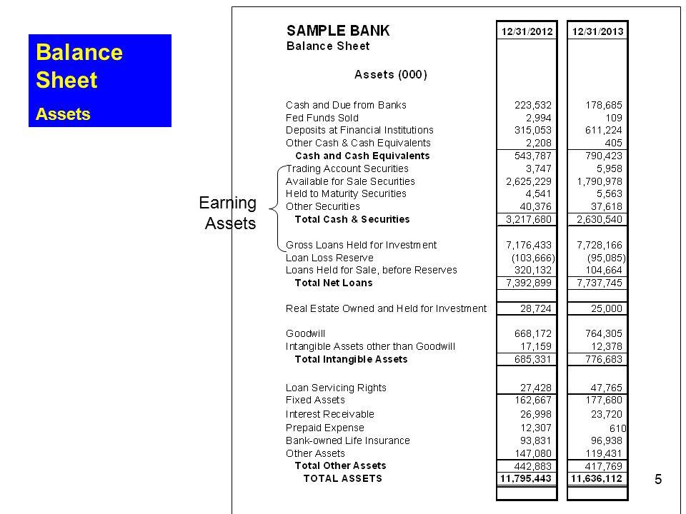 Balance Sheet Assets Earning Assets 5