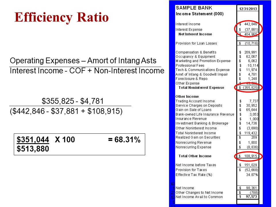 Operating Expenses – Amort of Intang Asts Interest Income - COF + Non-Interest Income $355,825 - $4,781 ($442,846 - $37,881 + $108,915) Efficiency Rat