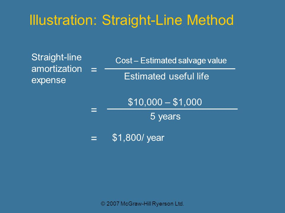 Straight-line amortization expense = Cost – Estimated salvage value Estimated useful life Illustration: Straight-Line Method $10,000 – $1,000 5 years = = $1,800/ year © 2007 McGraw-Hill Ryerson Ltd.