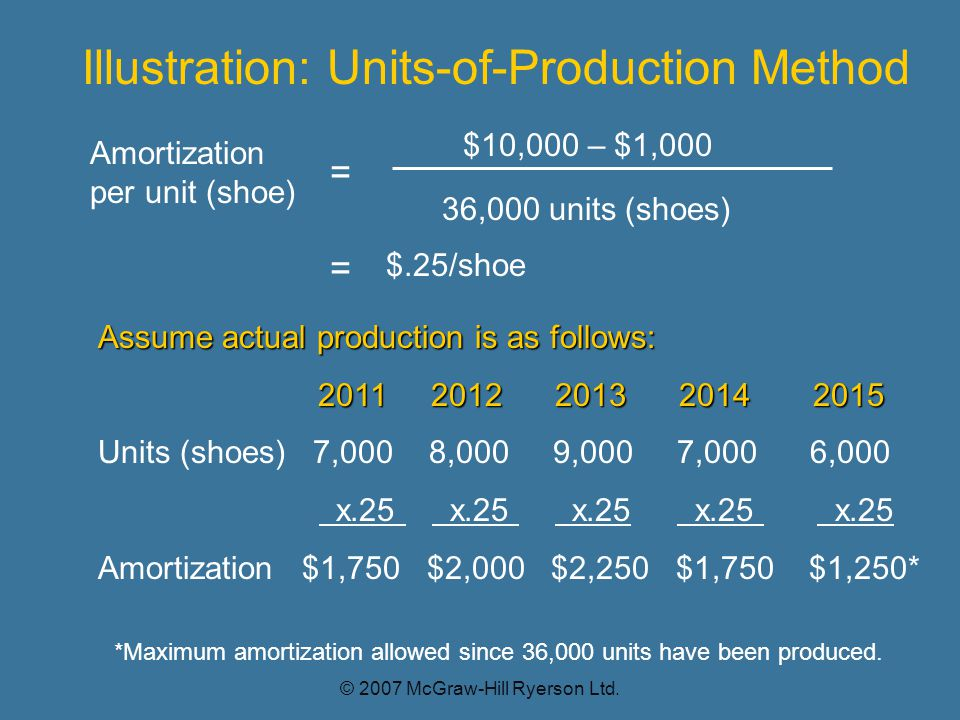 Amortization per unit (shoe) Illustration: Units-of-Production Method $10,000 – $1,000 36,000 units (shoes) = $.25/shoe Assume actual production is as follows: 2011 2012 2013 2014 2015 Units (shoes) 7,000 8,000 9,000 7,000 6,000 x.25 x.25 x.25 x.25 x.25 Amortization $1,750 $2,000 $2,250 $1,750 $1,250* = *Maximum amortization allowed since 36,000 units have been produced.