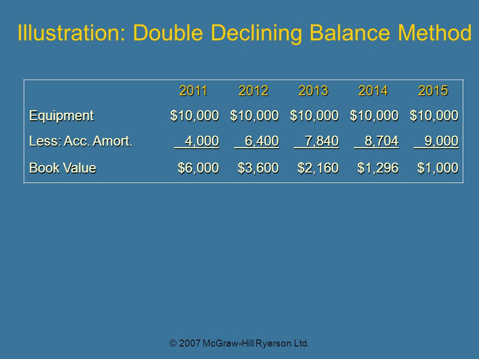 Illustration: Double Declining Balance Method 20112012201320142015 Equipment$10,000$10,000$10,000$10,000$10,000 Less: Acc.