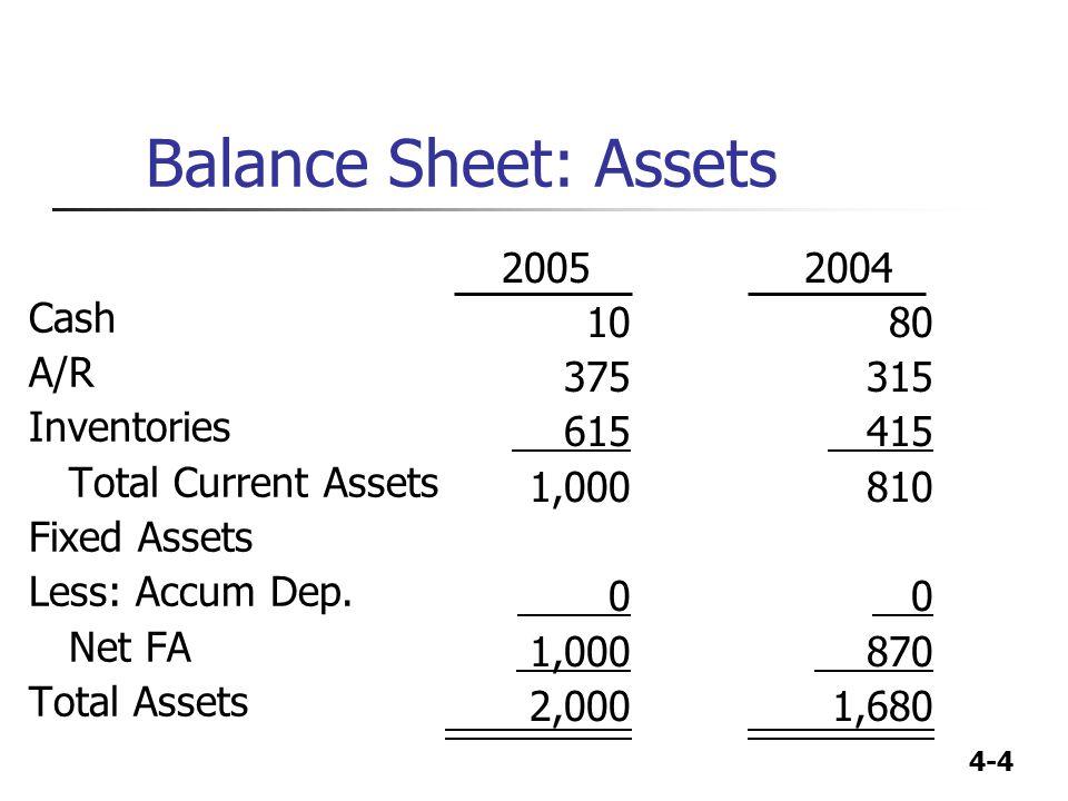 4-4 Balance Sheet: Assets Cash A/R Inventories Total Current Assets Fixed Assets Less: Accum Dep. Net FA Total Assets 2004 80 315 415 810 0 870 1,680