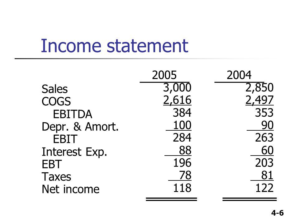 4-6 Income statement Sales COGS EBITDA Depr. & Amort. EBIT Interest Exp. EBT Taxes Net income 2004 2,850 2,497 353 90 263 60 203 81 122 2005 3,000 2,6