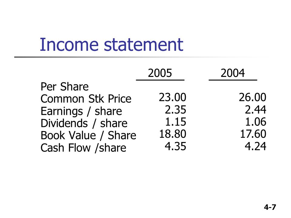 4-7 Income statement Per Share Common Stk Price Earnings / share Dividends / share Book Value / Share Cash Flow /share 2004 26.00 2.44 1.06 17.60 4.24