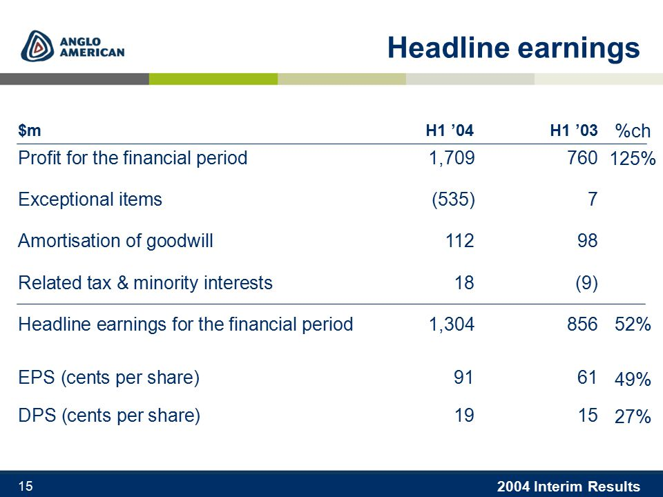 2004 Interim Results 15 Headline earnings $m H1 '04H1 '03 Profit for the financial period1,709760 Exceptional items(535)7 Amortisation of goodwill11298 Related tax & minority interests18(9) Headline earnings for the financial period1,304856 EPS (cents per share) 9161 DPS (cents per share) 1915 125% %ch 52% 49% 27%