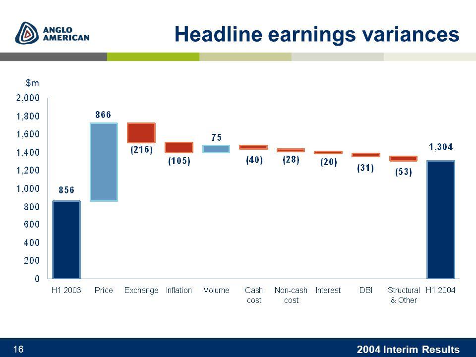 2004 Interim Results 16 Headline earnings variances $m