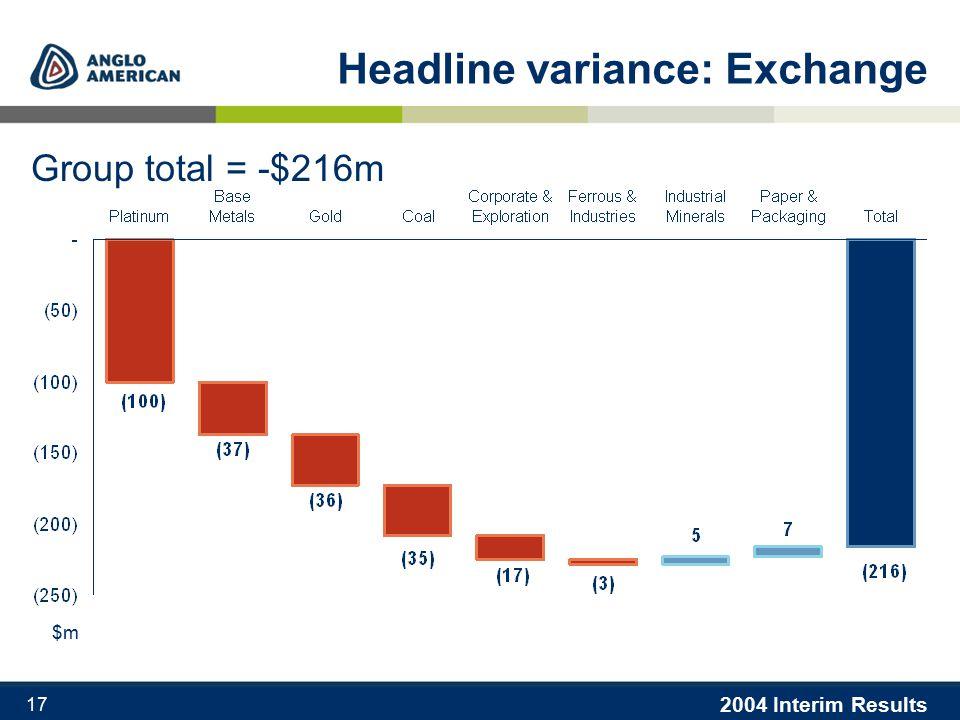 2004 Interim Results 17 Headline variance: Exchange Group total = -$216m $m