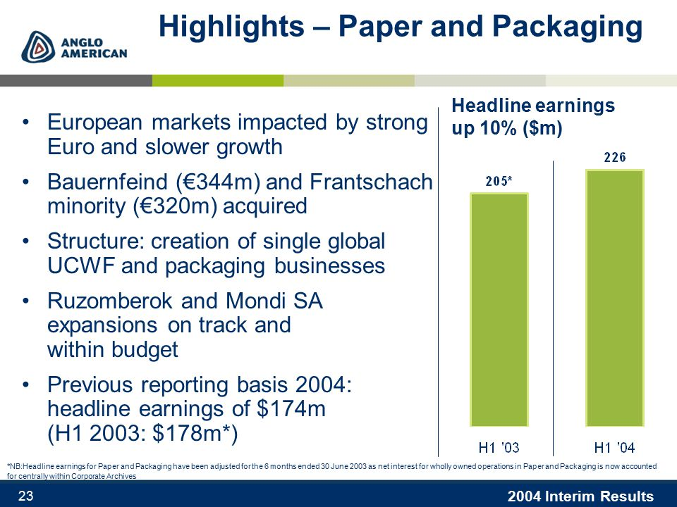 2004 Interim Results 23 Highlights – Paper and Packaging European markets impacted by strong Euro and slower growth Bauernfeind (€344m) and Frantschach minority (€320m) acquired Structure: creation of single global UCWF and packaging businesses Ruzomberok and Mondi SA expansions on track and within budget Previous reporting basis 2004: headline earnings of $174m (H1 2003: $178m*) Headline earnings up 10% ($m) *NB:Headline earnings for Paper and Packaging have been adjusted for the 6 months ended 30 June 2003 as net interest for wholly owned operations in Paper and Packaging is now accounted for centrally within Corporate Archives