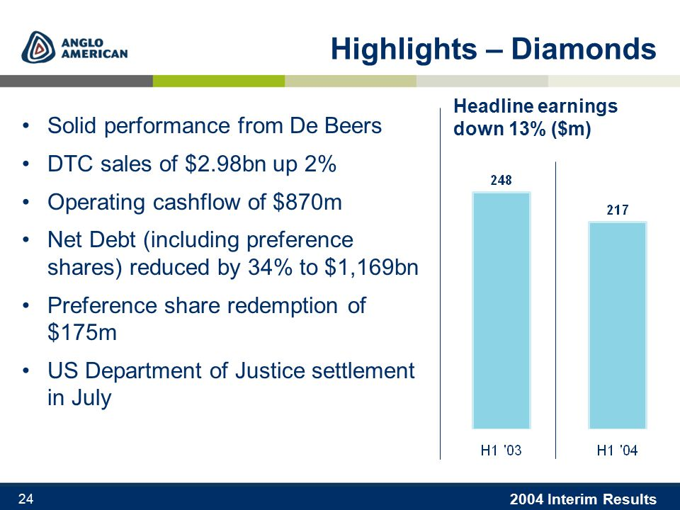 2004 Interim Results 24 Highlights – Diamonds Solid performance from De Beers DTC sales of $2.98bn up 2% Operating cashflow of $870m Net Debt (including preference shares) reduced by 34% to $1,169bn Preference share redemption of $175m US Department of Justice settlement in July Headline earnings down 13% ($m)
