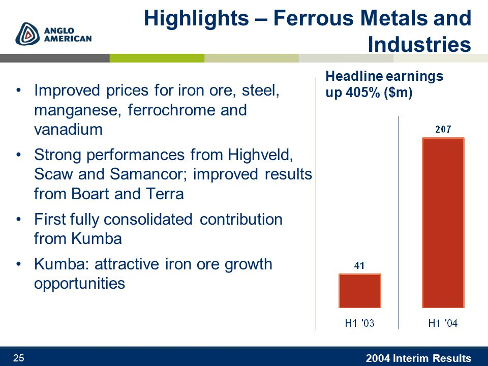 2004 Interim Results 25 Highlights – Ferrous Metals and Industries Improved prices for iron ore, steel, manganese, ferrochrome and vanadium Strong performances from Highveld, Scaw and Samancor; improved results from Boart and Terra First fully consolidated contribution from Kumba Kumba: attractive iron ore growth opportunities Headline earnings up 405% ($m)