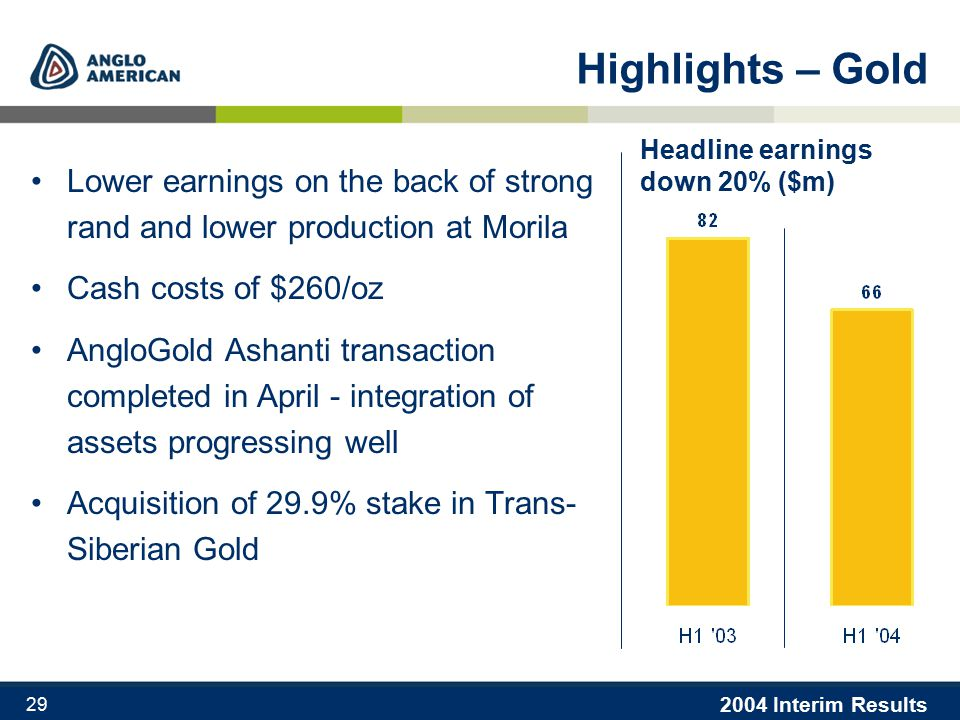 2004 Interim Results 29 Highlights – Gold Lower earnings on the back of strong rand and lower production at Morila Cash costs of $260/oz AngloGold Ashanti transaction completed in April - integration of assets progressing well Acquisition of 29.9% stake in Trans- Siberian Gold Headline earnings down 20% ($m)