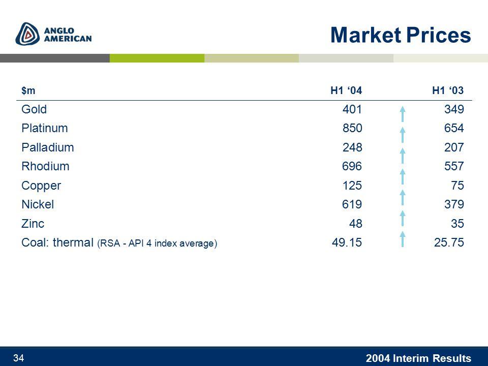 2004 Interim Results 34 Market Prices $m H1 '04H1 '03 Gold 401349 Platinum 850654 Palladium 248207 Rhodium696557 Copper12575 Nickel619379 Zinc 4835 Coal: thermal (RSA - API 4 index average) 49.1525.75