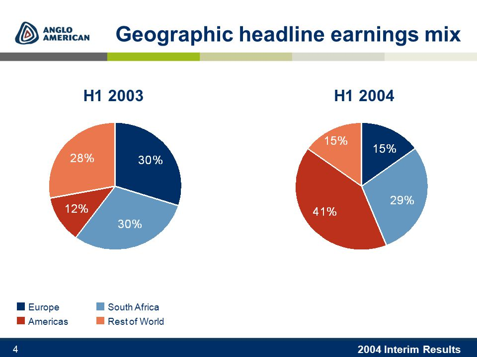 2004 Interim Results 4 Geographic headline earnings mix H1 2004 EuropeSouth Africa AmericasRest of World H1 2003