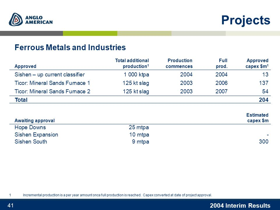 2004 Interim Results 41 Projects 1Incremental production is a per year amount once full production is reached.