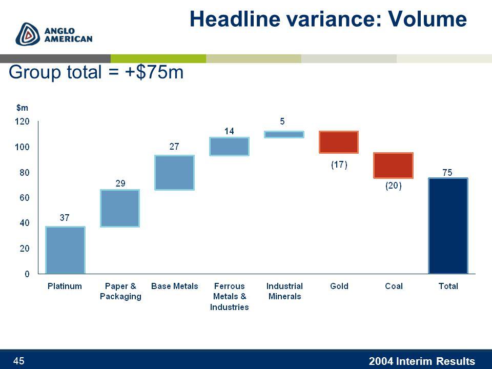 2004 Interim Results 45 Headline variance: Volume Group total = +$75m $m