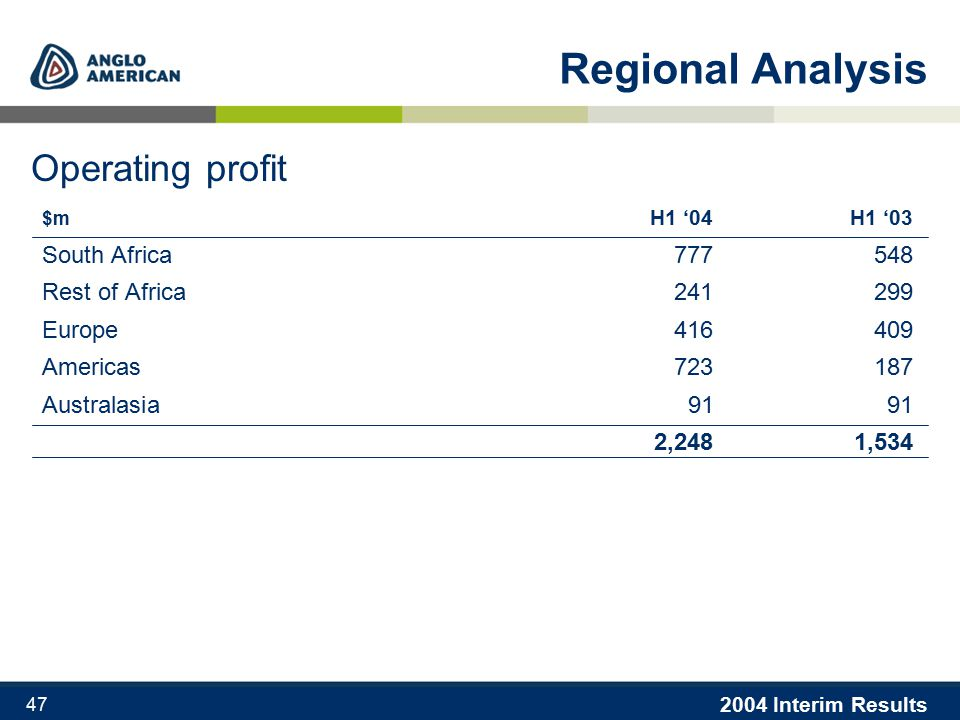 2004 Interim Results 47 Regional Analysis $m H1 '04H1 '03 South Africa 777 548 Rest of Africa 241 299 Europe 416 409 Americas 723 187 Australasia 91 91 2,2481,534 Operating profit