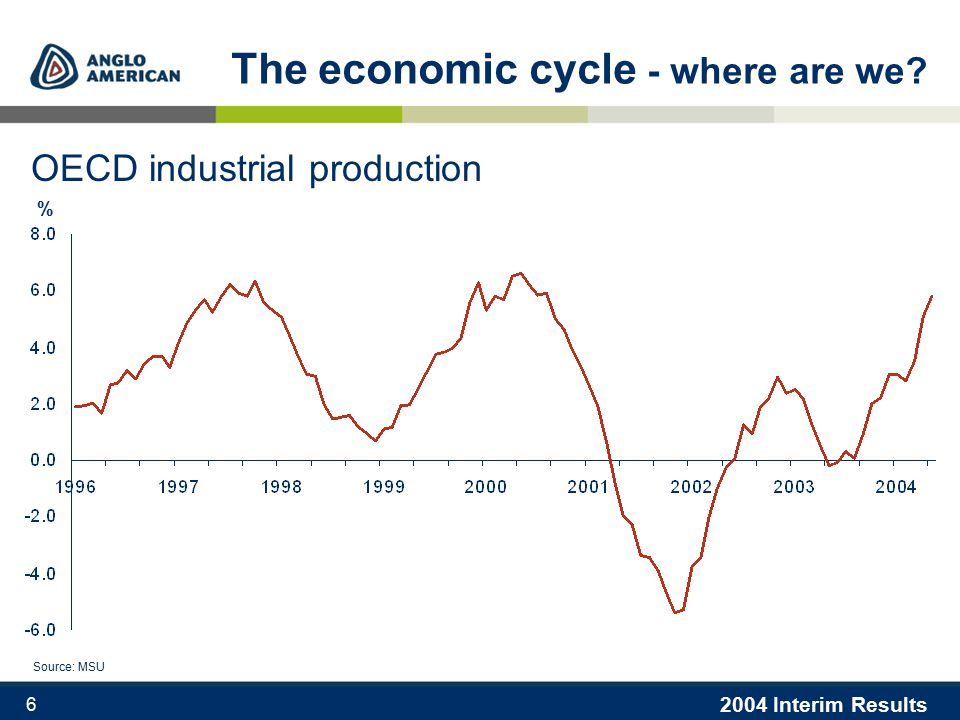 2004 Interim Results 6 % The economic cycle - where are we OECD industrial production Source: MSU