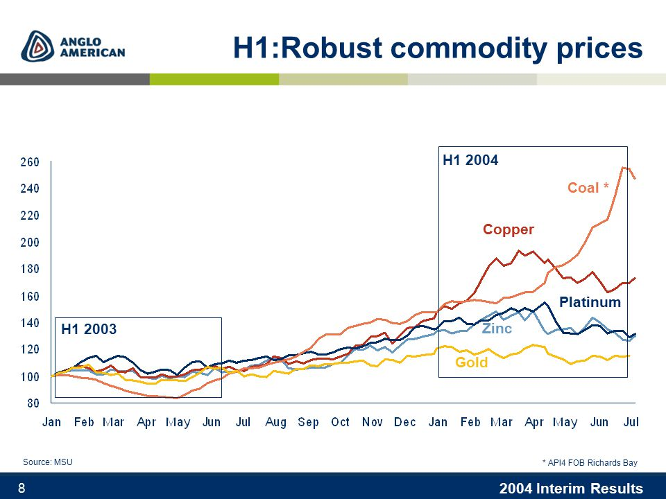 2004 Interim Results 8 H1:Robust commodity prices * API4 FOB Richards Bay Source: MSU H1 2004 H1 2003 Coal * Copper Platinum Zinc Gold