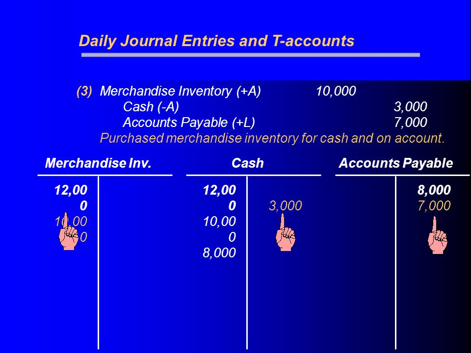 (3)Merchandise Inventory (+A) 10,000 Cash (-A)3,000 Accounts Payable (+L)7,000 Purchased merchandise inventory for cash and on account.