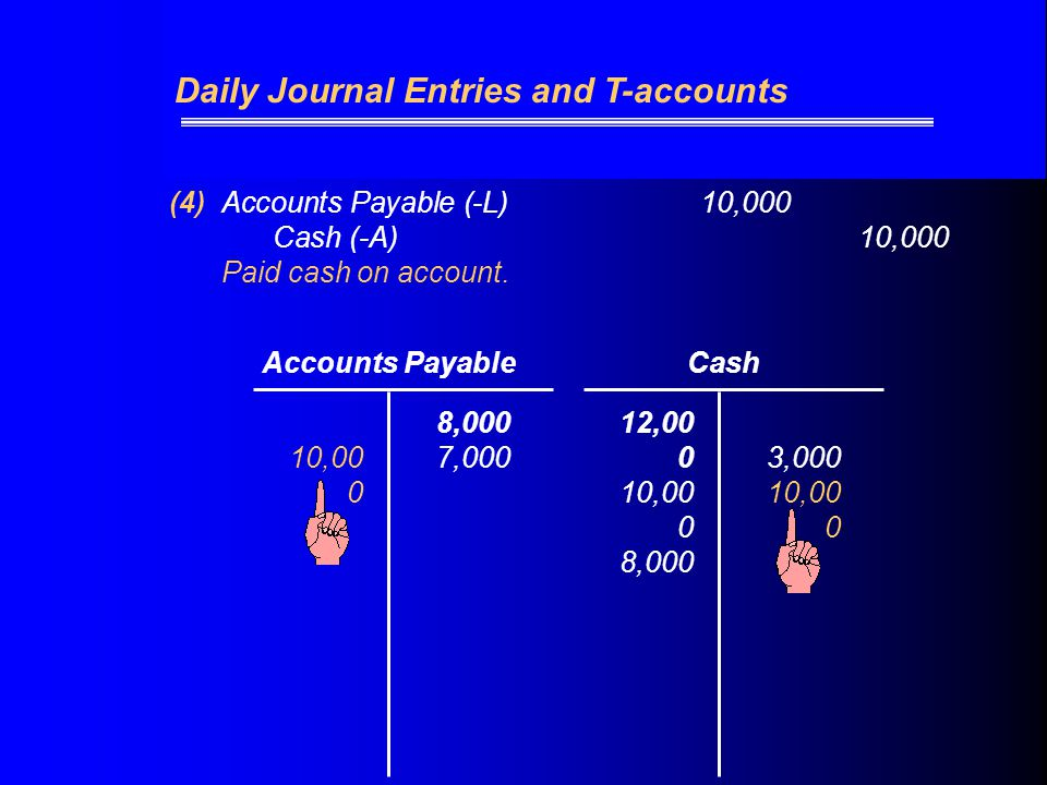 (4)Accounts Payable (-L) 10,000 Cash (-A)10,000 Paid cash on account.