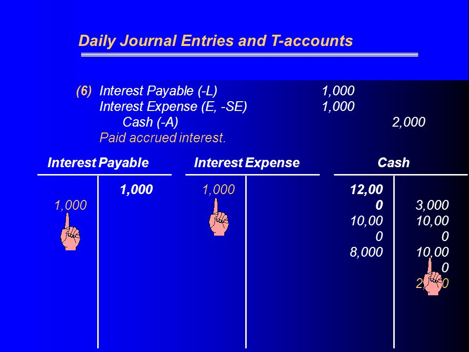 (6)Interest Payable (-L) 1,000 Interest Expense (E, -SE)1,000 Cash (-A)2,000 Paid accrued interest.