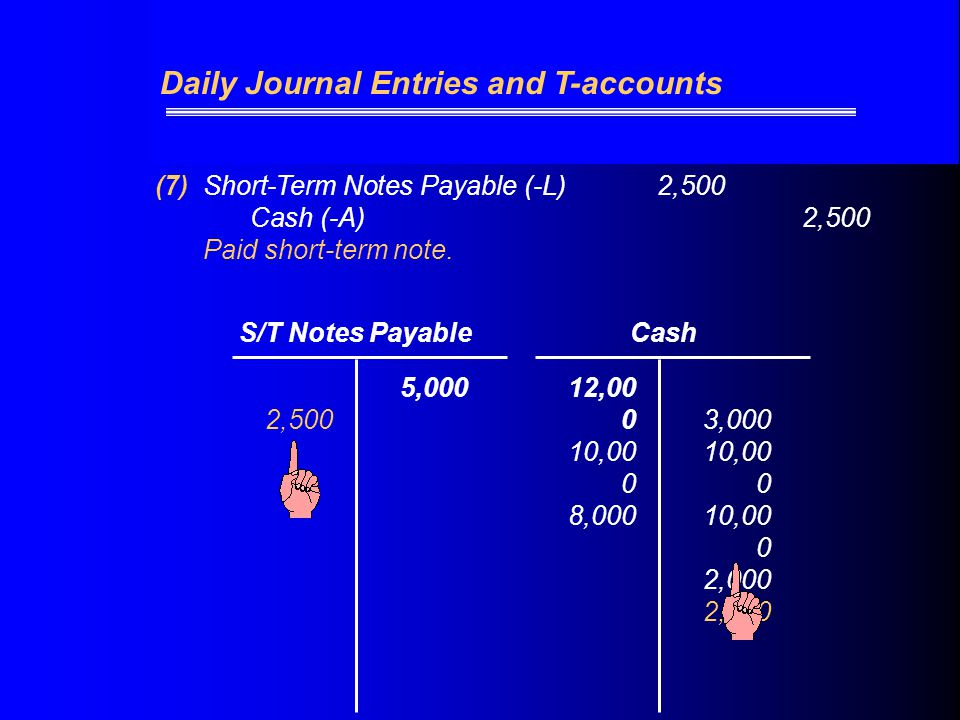 (7)Short-Term Notes Payable (-L) 2,500 Cash (-A)2,500 Paid short-term note.
