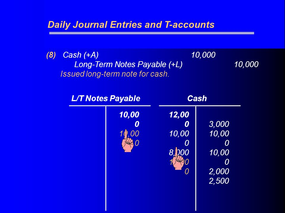 (8) Cash (+A) 10,000 Long-Term Notes Payable (+L) 10,000 Issued long-term note for cash.